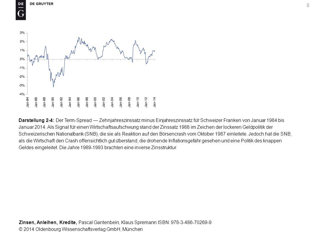 Zinsen, Anleihen, Kredite, Pascal Gantenbein, Klaus Spremann ISBN: 978-3-486-70269-9 © 2014 Oldenbourg Wissenschaftsverlag GmbH, München 29 Darstellung 5-5: Rechts gezeigt sind die Standardabweichungen (Abszisse) und die durchschnittlichen Renditen (Ordinate) fu ̈ r Bonds (Punktewolke links unten) sowie Aktien (Punktewolke rechts oben) fu ̈ r die links tabellierten Länder.