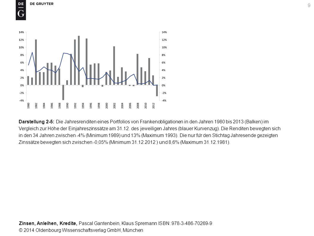 Zinsen, Anleihen, Kredite, Pascal Gantenbein, Klaus Spremann ISBN: 978-3-486-70269-9 © 2014 Oldenbourg Wissenschaftsverlag GmbH, München 40 Darstellung 7-1: Zur Kalibrierung der Gleichungen (7-3) anhand der Daten fu ̈ r die 35 Januare 1980 bis 2014 basierend auf der US-Zinsstruktur: In der Abbildung gezeigt ist konkret die Bestimmung der Parameter der Gleichung fu ̈ r den Fu ̈ nfjahressatz.