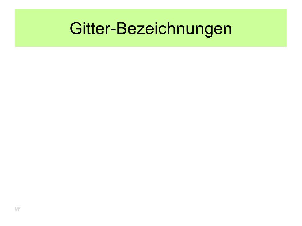 Gitter-Bezeichnungen W