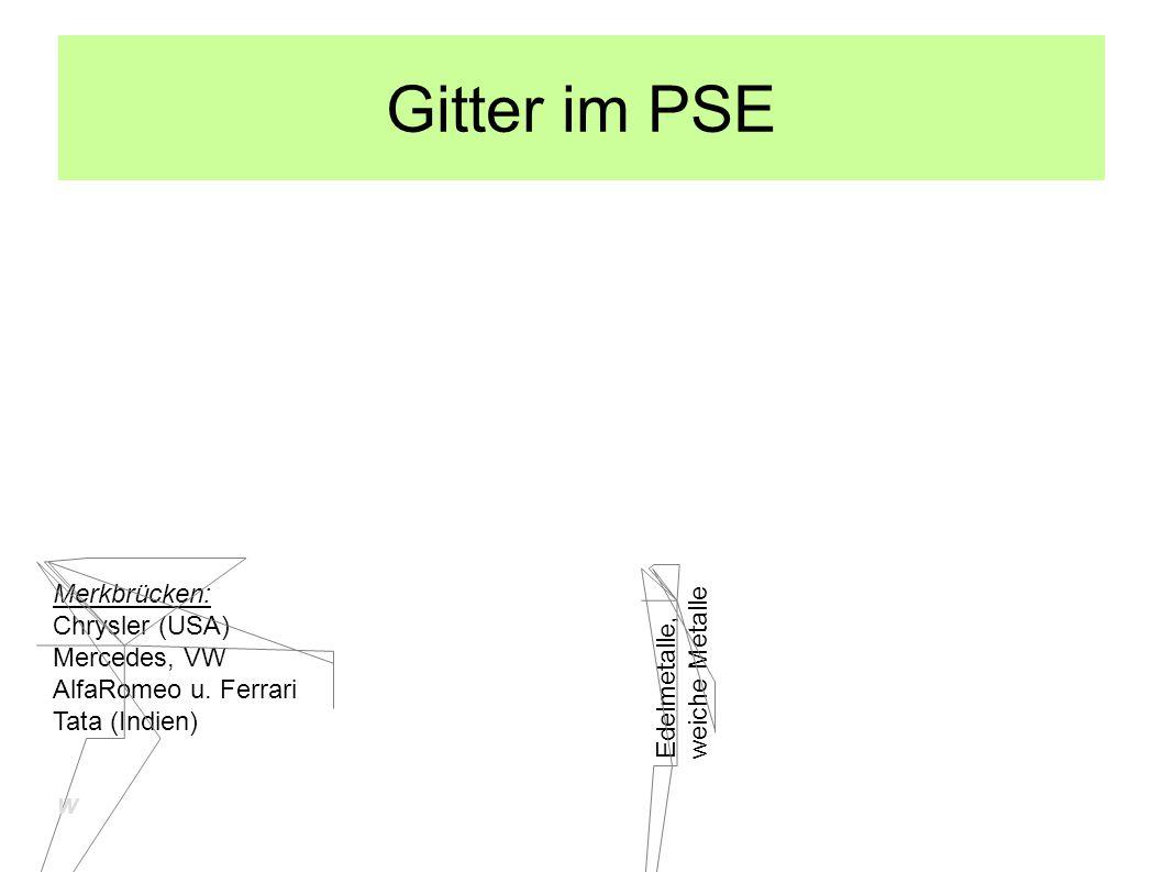 Gitter im PSE Merkbrücken: Chrysler (USA) Mercedes, VW AlfaRomeo u. Ferrari Tata (Indien) Edelmetalle, weiche Metalle W
