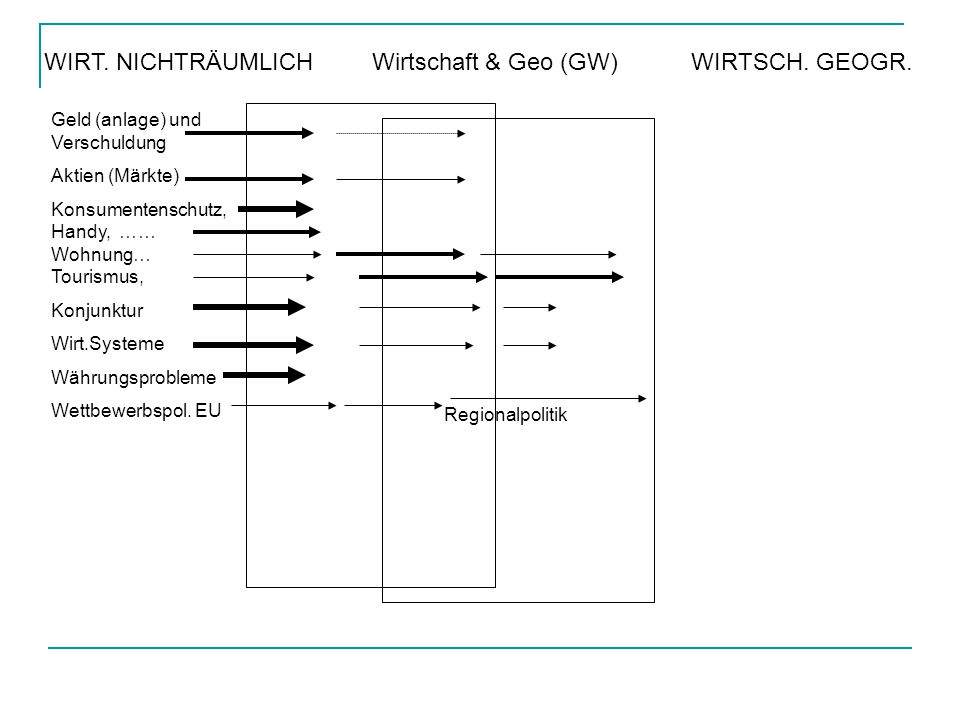 WIRT.NICHTRÄUMLICH Wirtschaft & Geo (GW) WIRTSCH.