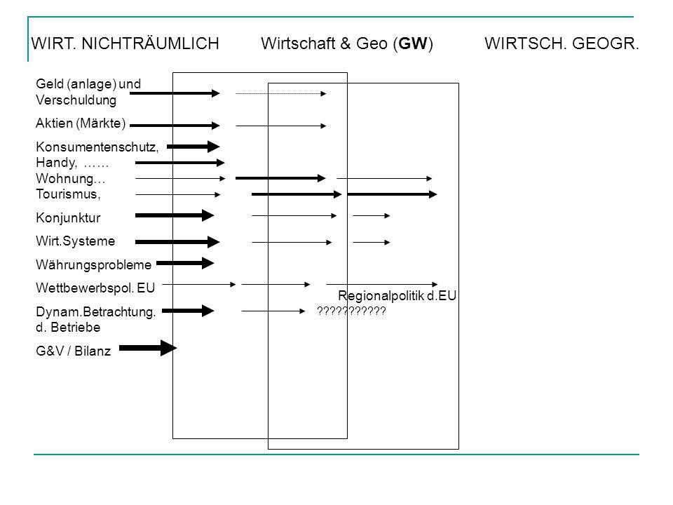 NICHTRÄUMLICHWirtschaft & Geo (G W) WIRTSCH.GEOGR.