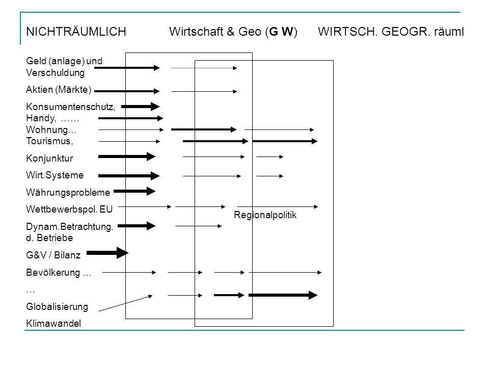 Ein G W - Beispiel : BEVÖLKERUNG Demographischer Prozess… allgemein… historisch … regional differenziert Ein (Zukunfts-) Problem : unsere alternde(n) Gesellschaft(en) WIRTSCHAFTL.: Auswirkung auf das Wirtschaftswachstum .