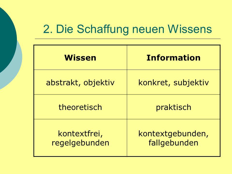 2. Die Schaffung neuen Wissens WissenInformation abstrakt, objektivkonkret, subjektiv theoretischpraktisch kontextfrei, regelgebunden kontextgebunden,