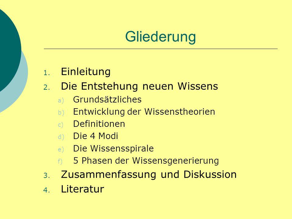 Gliederung 1. Einleitung 2. Die Entstehung neuen Wissens a) Grundsätzliches b) Entwicklung der Wissenstheorien c) Definitionen d) Die 4 Modi e) Die Wi