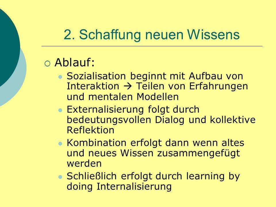  Ablauf: Sozialisation beginnt mit Aufbau von Interaktion  Teilen von Erfahrungen und mentalen Modellen Externalisierung folgt durch bedeutungsvolle