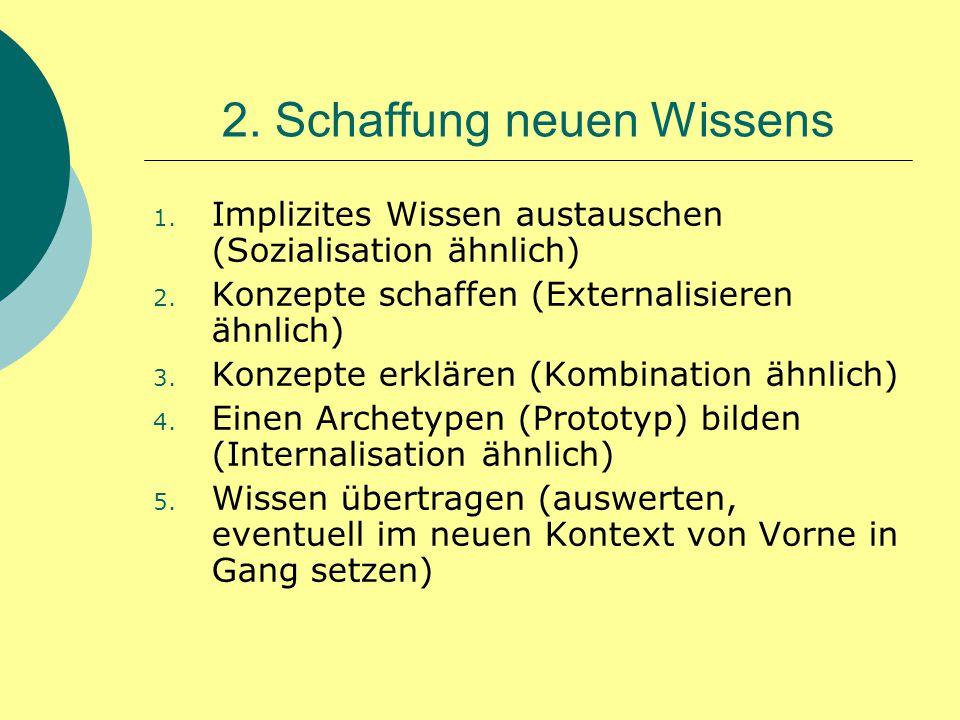 2. Schaffung neuen Wissens 1. Implizites Wissen austauschen (Sozialisation ähnlich) 2. Konzepte schaffen (Externalisieren ähnlich) 3. Konzepte erkläre