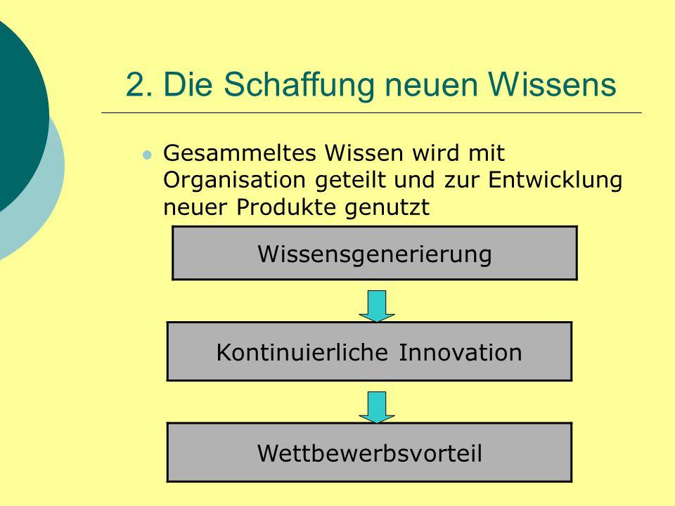 2. Die Schaffung neuen Wissens Gesammeltes Wissen wird mit Organisation geteilt und zur Entwicklung neuer Produkte genutzt Wissensgenerierung Kontinui