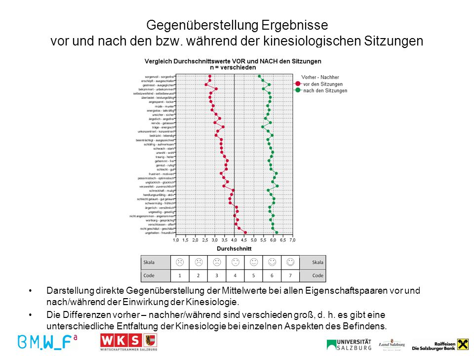 Gegenüberstellung Ergebnisse vor und nach den bzw. während der kinesiologischen Sitzungen Darstellung direkte Gegenüberstellung der Mittelwerte bei al