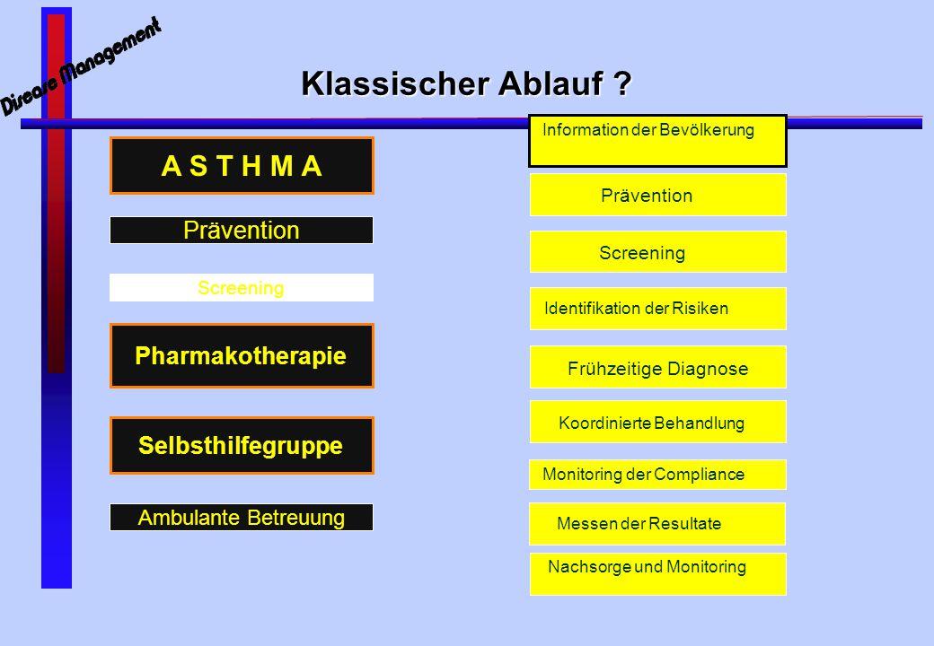 Disease Management - Phase IV - Pharmakoökonomische Studie - Turbo Marketing