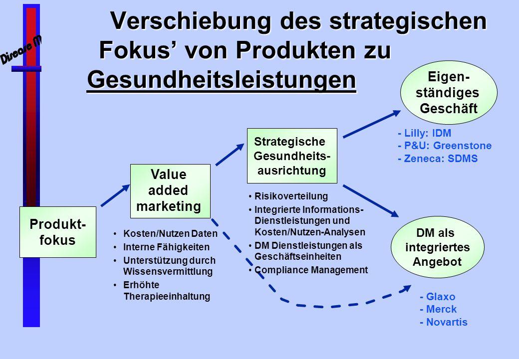 Disease Management Umsetzung