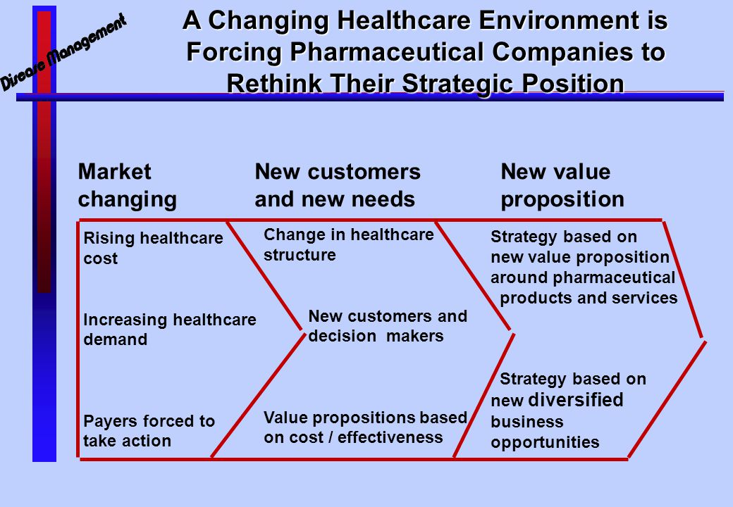 A Changing Healthcare Environment is Forcing Pharmaceutical Companies to Rethink Their Strategic Position Market New customers New value changing and new needsproposition Rising healthcare cost Increasing healthcare demand Payers forced to take action Change in healthcare structure New customers and decision makers Value propositions based on cost / effectiveness Strategy based on new value proposition around pharmaceutical products and services Strategy based on new diversified business opportunities