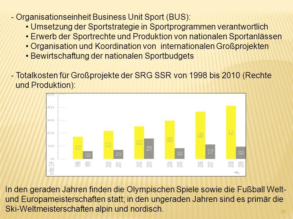 - Organisationseinheit Business Unit Sport (BUS): Umsetzung der Sportstrategie in Sportprogrammen verantwortlich Erwerb der Sportrechte und Produktion