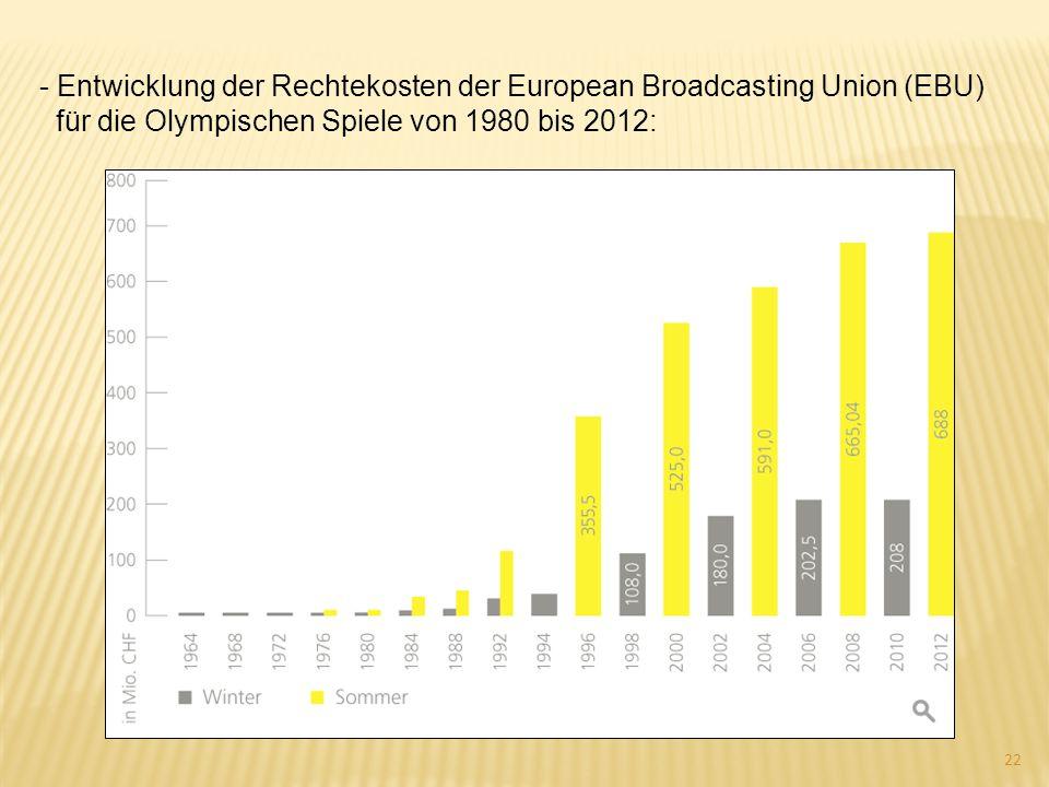 - Entwicklung der Rechtekosten der European Broadcasting Union (EBU) für die Olympischen Spiele von 1980 bis 2012: 22