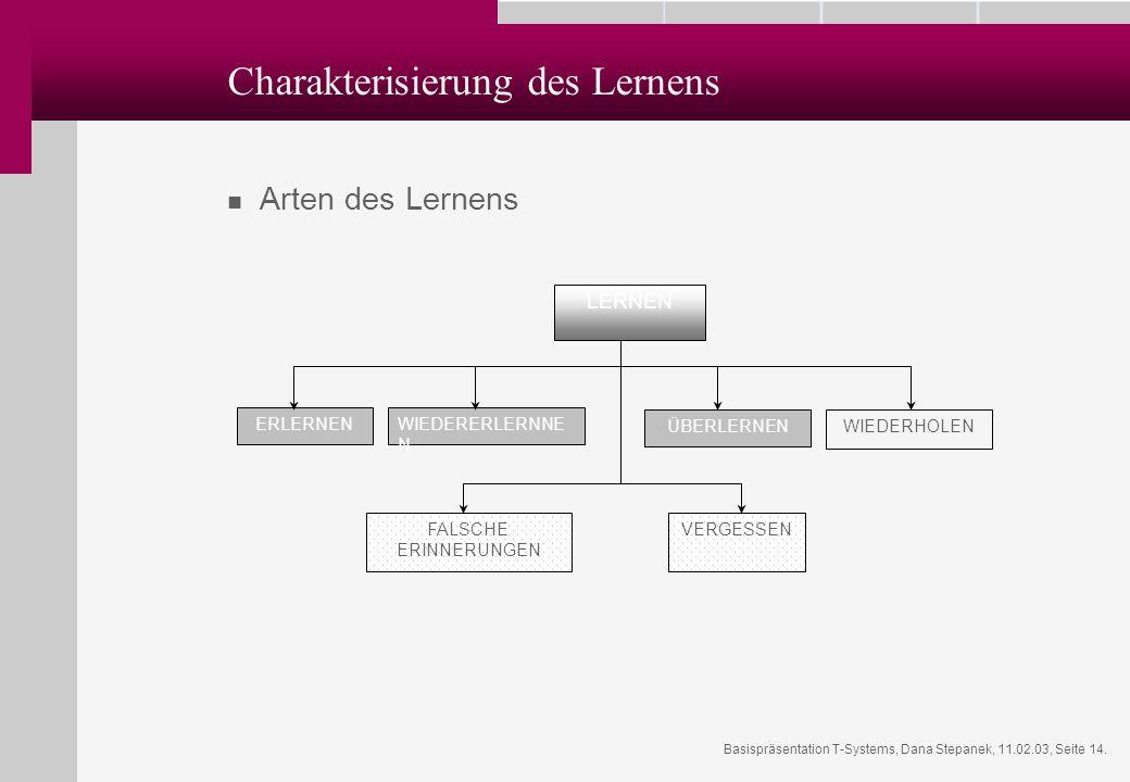 Basispräsentation T-Systems, Dana Stepanek, 11.02.03, Seite 14. Charakterisierung des Lernens Arten des Lernens ERLERNENWIEDERERLERNNE N ÜBERLERNEN VE