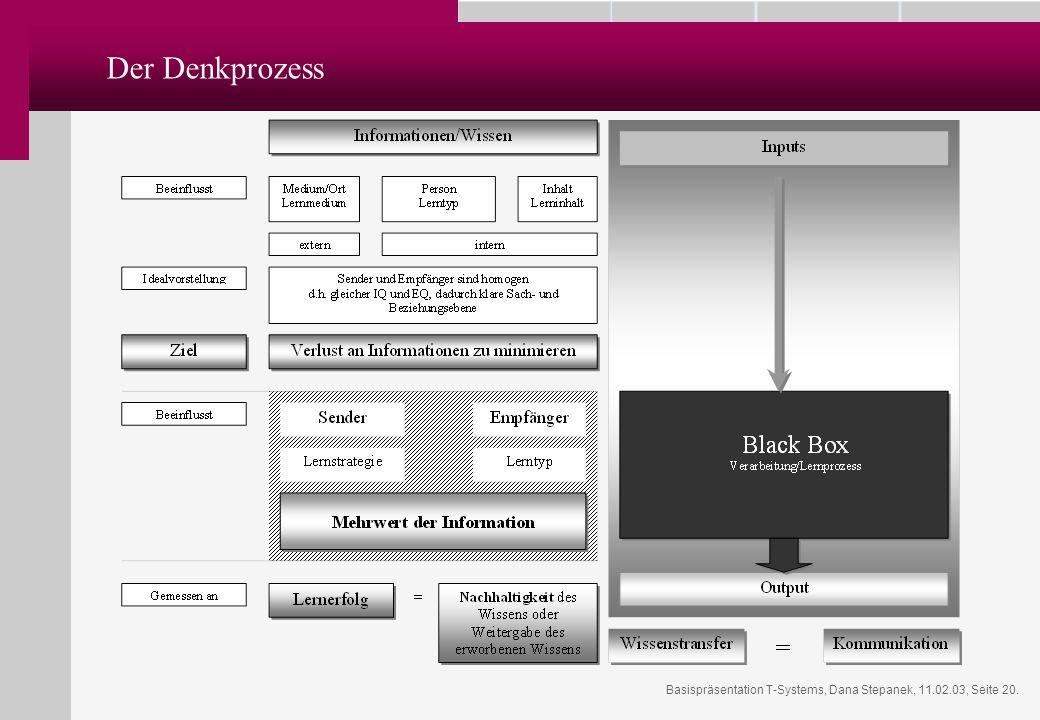 Basispräsentation T-Systems, Dana Stepanek, 11.02.03, Seite 20. Der Denkprozess