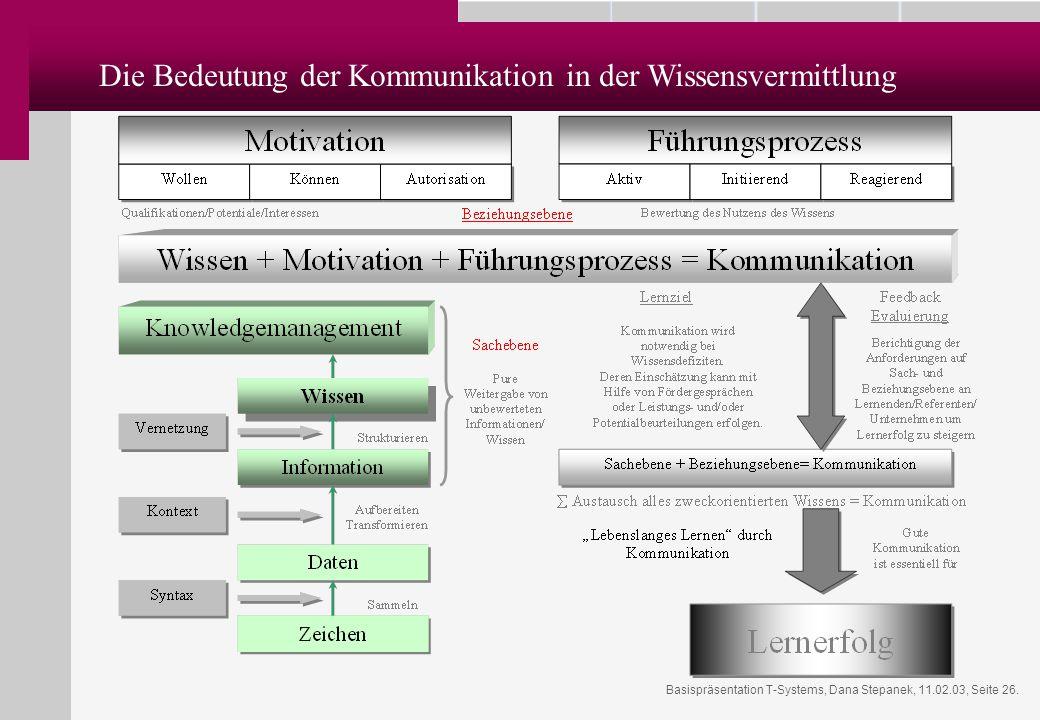 Basispräsentation T-Systems, Dana Stepanek, 11.02.03, Seite 26. Die Bedeutung der Kommunikation in der Wissensvermittlung