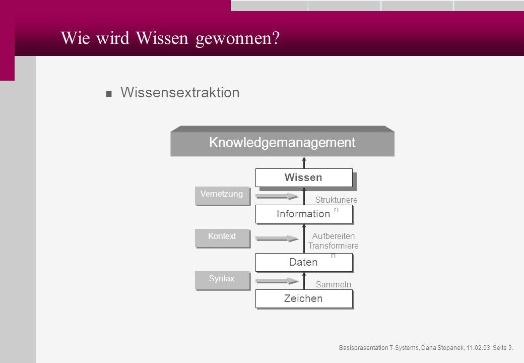 Basispräsentation T-Systems, Dana Stepanek, 11.02.03, Seite 3. Wie wird Wissen gewonnen? Wissensextraktion Wissen Information Daten Zeichen Syntax Kon
