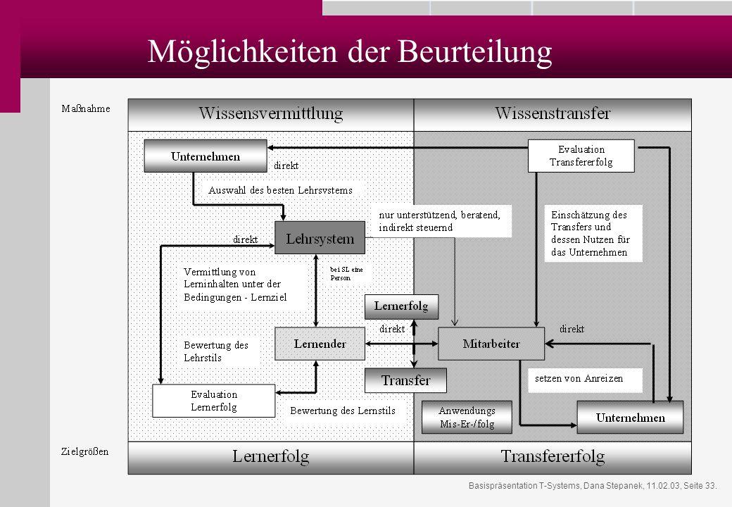 Basispräsentation T-Systems, Dana Stepanek, 11.02.03, Seite 33. Möglichkeiten der Beurteilung