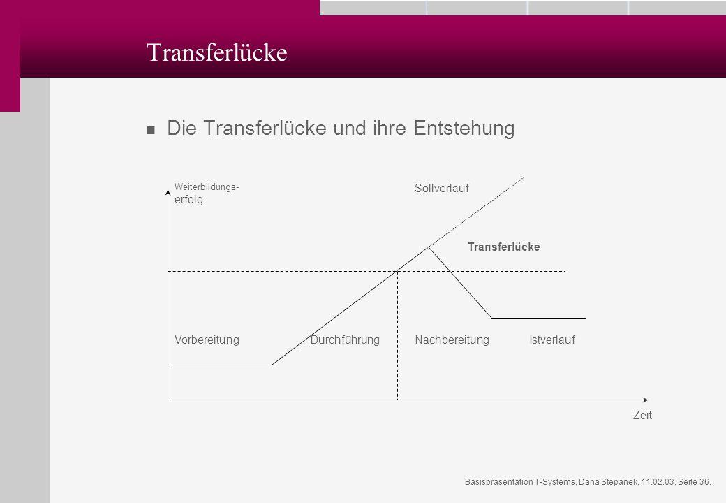 Basispräsentation T-Systems, Dana Stepanek, 11.02.03, Seite 36. Transferlücke Die Transferlücke und ihre Entstehung Sollverlauf Transferlücke Istverla
