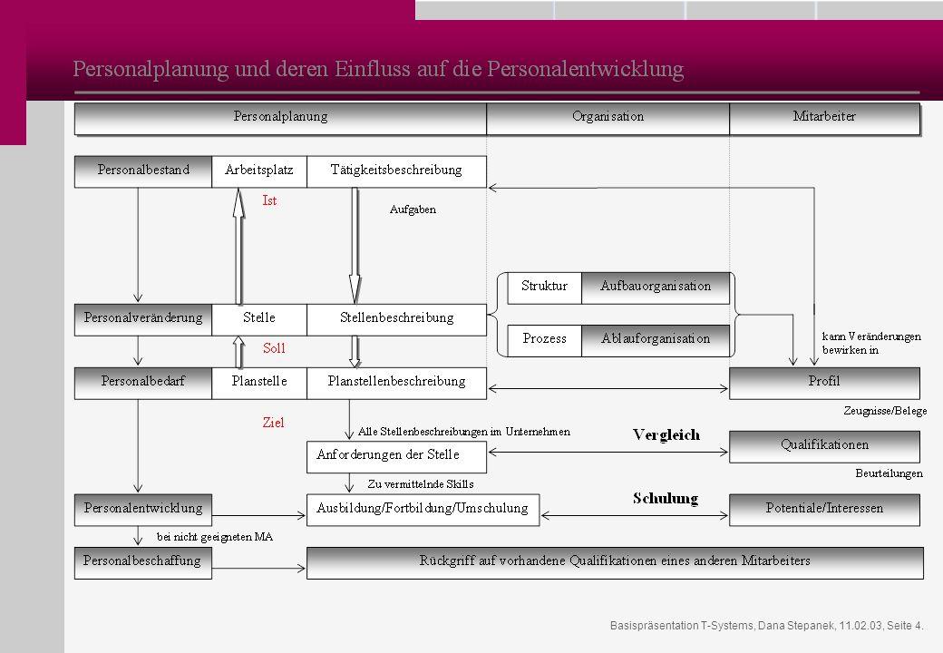 Basispräsentation T-Systems, Dana Stepanek, 11.02.03, Seite 4.