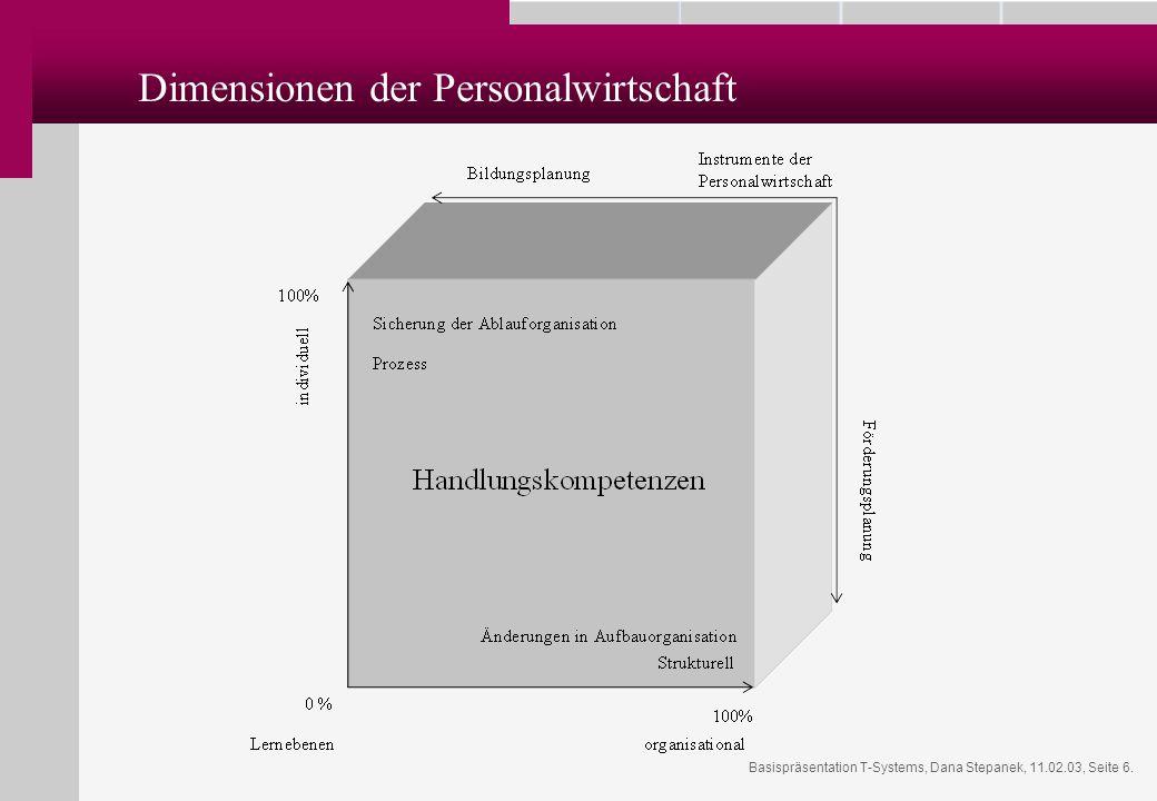Basispräsentation T-Systems, Dana Stepanek, 11.02.03, Seite 6. Dimensionen der Personalwirtschaft