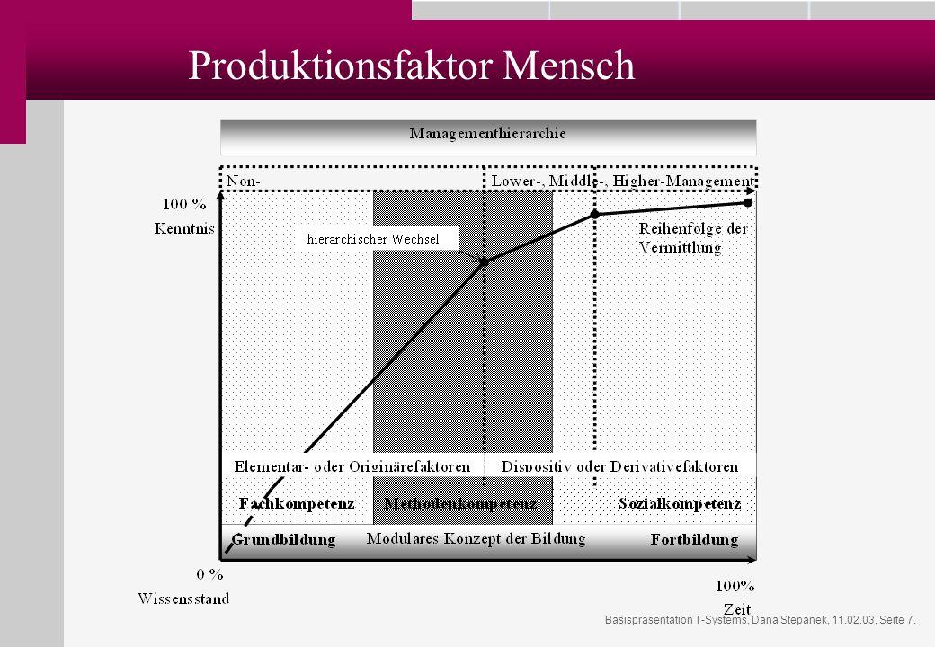 Basispräsentation T-Systems, Dana Stepanek, 11.02.03, Seite 7. Produktionsfaktor Mensch