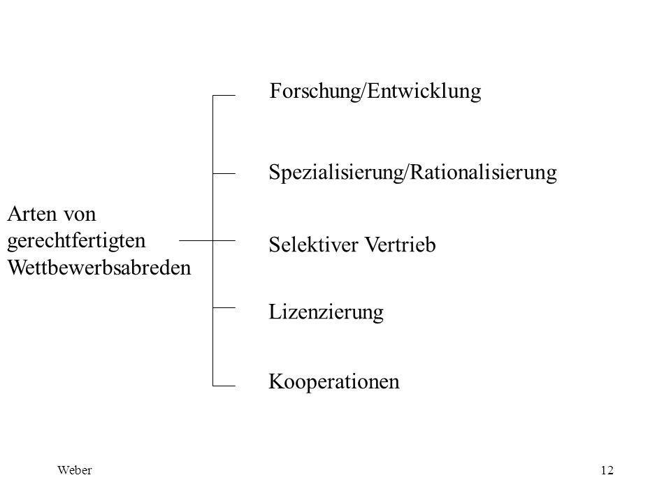 Weber12 Arten von gerechtfertigten Wettbewerbsabreden Forschung/Entwicklung Spezialisierung/Rationalisierung Selektiver Vertrieb Lizenzierung Kooperationen