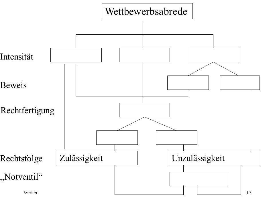 """Weber15 Wettbewerbsabrede Intensität Beweis Rechtfertigung Rechtsfolge """"Notventil ZulässigkeitUnzulässigkeit"""