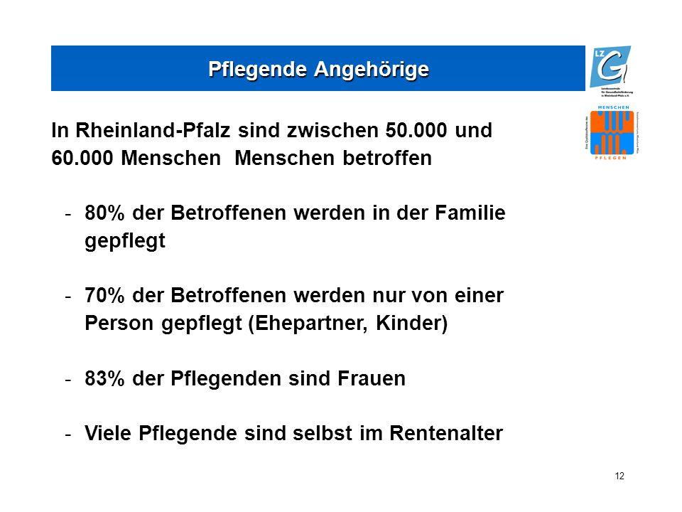 12 Pflegende Angehörige In Rheinland-Pfalz sind zwischen 50.000 und 60.000 Menschen Menschen betroffen -80% der Betroffenen werden in der Familie gepflegt -70% der Betroffenen werden nur von einer Person gepflegt (Ehepartner, Kinder) -83% der Pflegenden sind Frauen -Viele Pflegende sind selbst im Rentenalter
