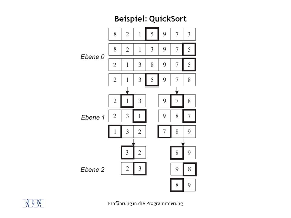 Einführung in die Programmierung Beispiel: QuickSort