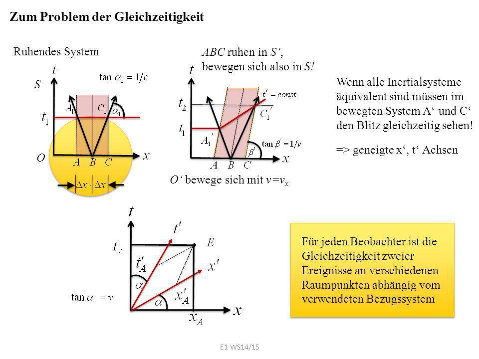 Zum Problem der Gleichzeitigkeit Ruhendes System O Wenn alle Inertialsysteme äquivalent sind müssen im bewegten System A' und C' den Blitz gleichzeiti
