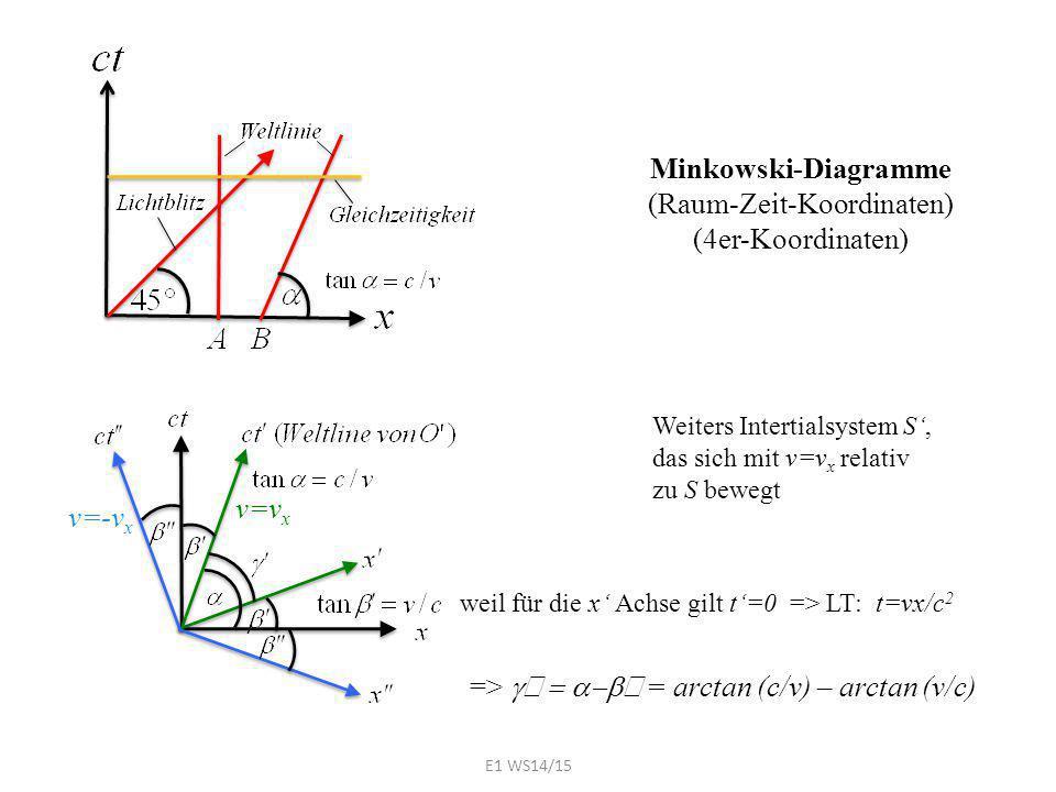 Minkowski-Diagramme (Raum-Zeit-Koordinaten) (4er-Koordinaten) v=v x weil für die x' Achse gilt t'=0 => LT: t=vx/c 2 =>  '  '  = arctan (c/v) –