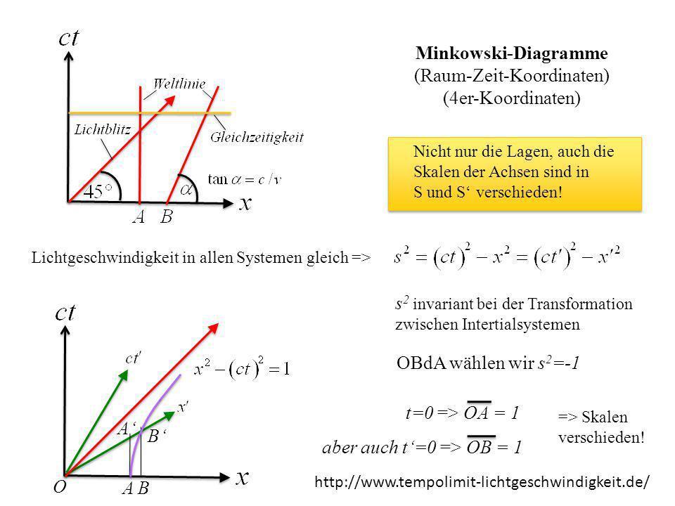 Minkowski-Diagramme (Raum-Zeit-Koordinaten) (4er-Koordinaten) Nicht nur die Lagen, auch die Skalen der Achsen sind in S und S' verschieden! Lichtgesch