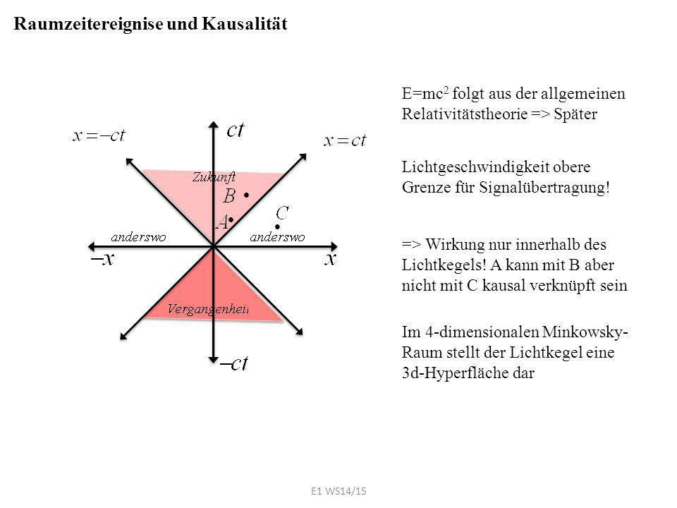    E=mc 2 folgt aus der allgemeinen Relativitätstheorie => Später Raumzeitereignise und Kausalität Lichtgeschwindigkeit obere Grenze für Signalüber