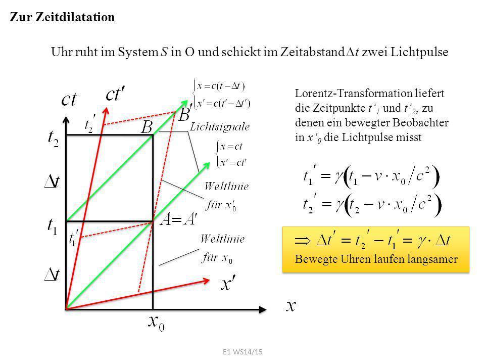 Zur Zeitdilatation Uhr ruht im System S in O und schickt im Zeitabstand ∆t zwei Lichtpulse Lorentz-Transformation liefert die Zeitpunkte t' 1 und t' 2