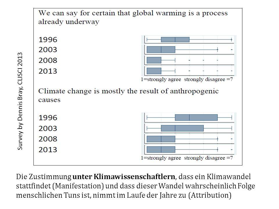 Survey by Dennis Bray, CLISCI 2013 Die Zustimmung unter Klimawissenschaftlern, dass ein Klimawandel stattfindet (Manifestation) und dass dieser Wandel