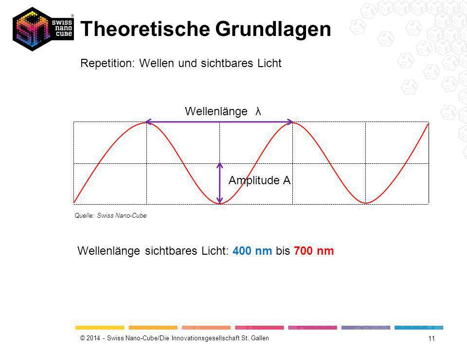 © 2014 - Swiss Nano-Cube/Die Innovationsgesellschaft St. Gallen Theoretische Grundlagen 11 Wellenlänge λ Amplitude A Repetition: Wellen und sichtbares
