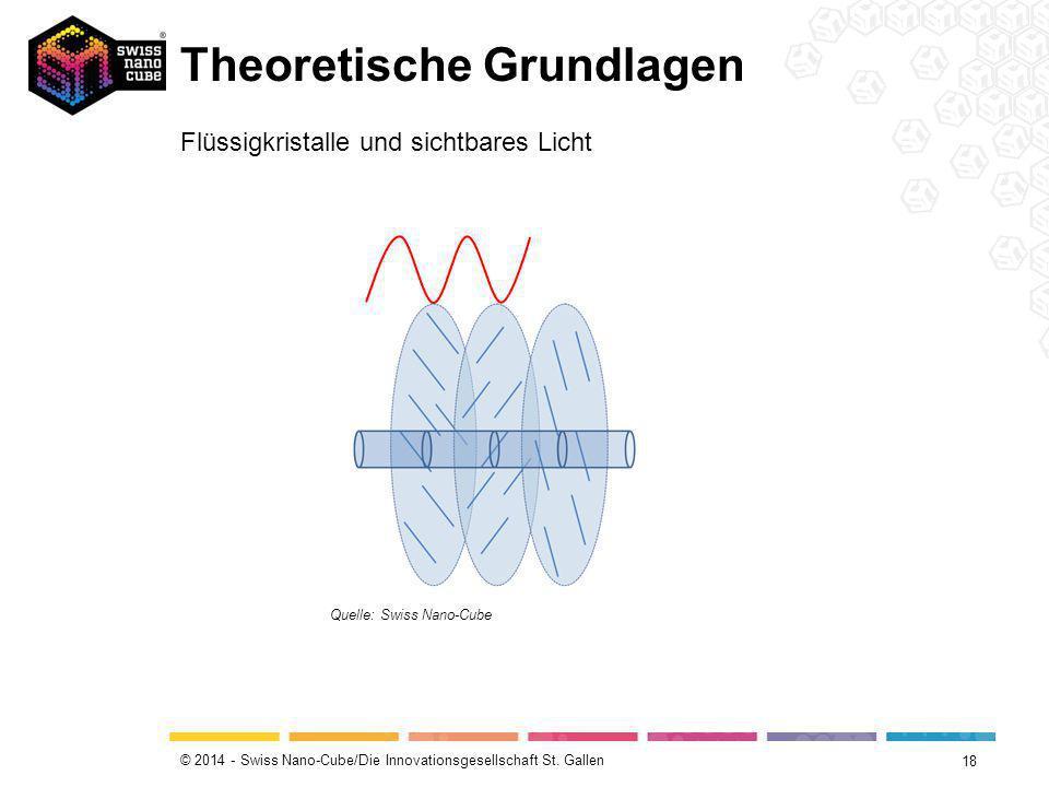 © 2014 - Swiss Nano-Cube/Die Innovationsgesellschaft St. Gallen Theoretische Grundlagen 18 Flüssigkristalle und sichtbares Licht Quelle: Swiss Nano-Cu