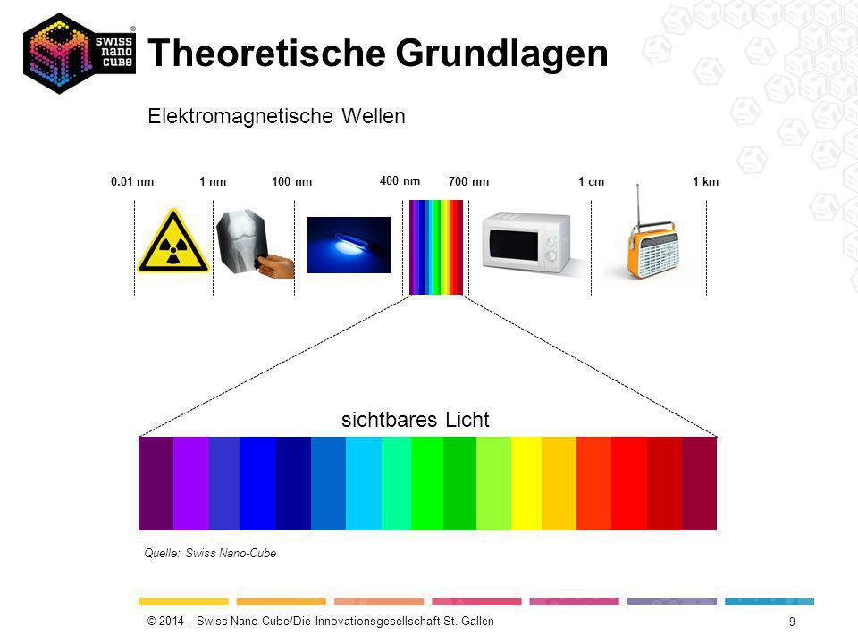 © 2014 - Swiss Nano-Cube/Die Innovationsgesellschaft St. Gallen Theoretische Grundlagen 9 Elektromagnetische Wellen Quelle: Swiss Nano-Cube 0.01 nm 1