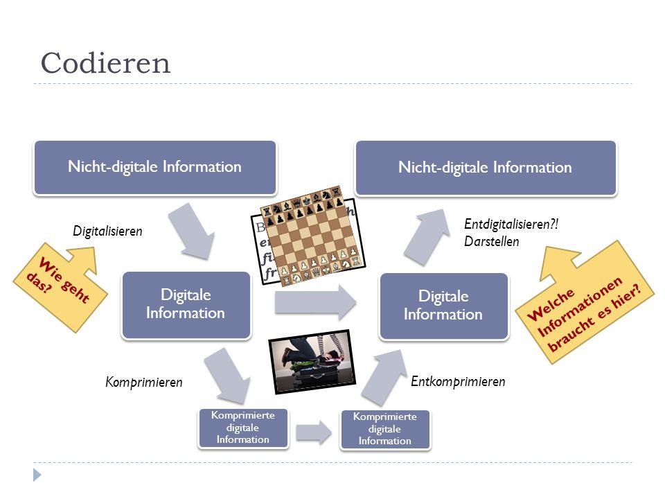 Codieren Welche Informationen braucht es hier? Nicht-digitale Information Digitale Information Nicht-digitale Information Digitale Information Komprim