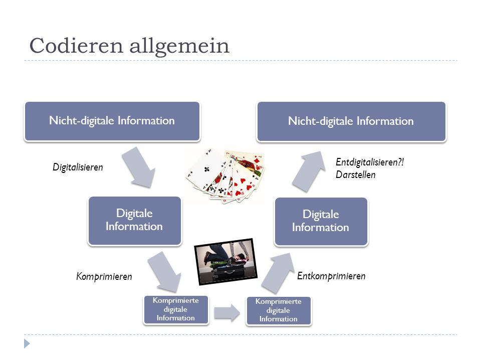 Codieren allgemein Nicht-digitale Information Digitale Information Nicht-digitale Information Digitale Information Komprimieren Komprimierte digitale Information Entkomprimieren Digitalisieren Entdigitalisieren .