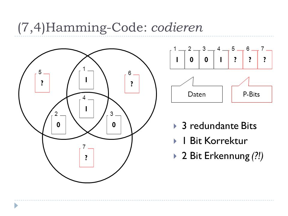 (7,4)Hamming-Code: codieren  3 redundante Bits  1 Bit Korrektur  2 Bit Erkennung (?!) 1 1 0 2 0 3 1 4 ? 5 ? 6 ? 7 1 1 0 2 0 3 1 4 ? 5 ? 6 ? 7 Daten
