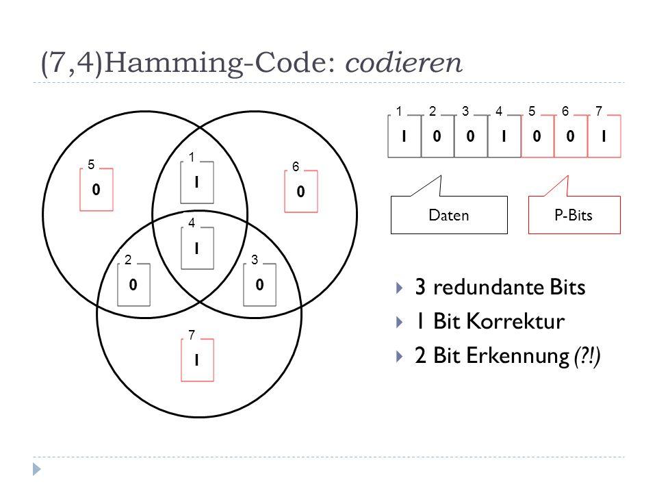 (7,4)Hamming-Code: codieren  3 redundante Bits  1 Bit Korrektur  2 Bit Erkennung ( !) 1 1 0 2 0 3 1 4 0 5 0 6 1 7 1 1 0 2 0 3 1 4 0 5 0 6 1 7 DatenP-Bits