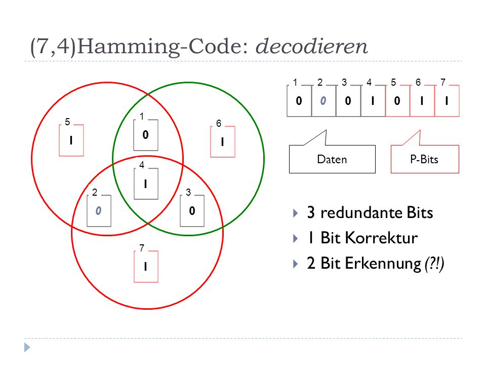 (7,4)Hamming-Code: decodieren  3 redundante Bits  1 Bit Korrektur  2 Bit Erkennung ( !) 0 1 0 2 0 3 1 4 1 5 1 6 1 7 0 1 0 2 0 3 1 4 0 5 1 6 1 7 DatenP-Bits