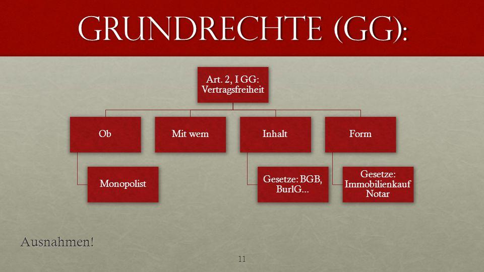 Grundrechte (GG): 11 Art. 2, I GG: Vertragsfreiheit Ob Monopolist Mit wemInhalt Gesetze: BGB, BurlG... Form Gesetze: Immobilienkauf NotarAusnahmen!