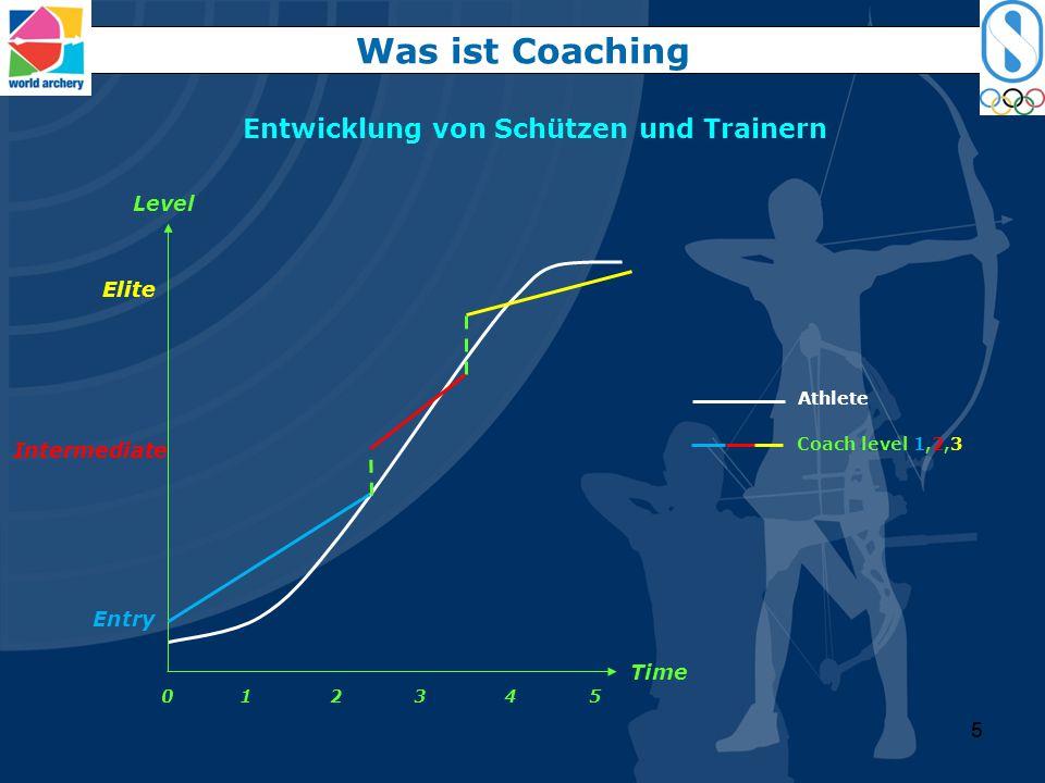 44 Entwicklung von Schützen und Trainern Was ist Coaching Coach level 1,2 Athlete Time Entry 0 1 2 3 4 5 Intermediate Level
