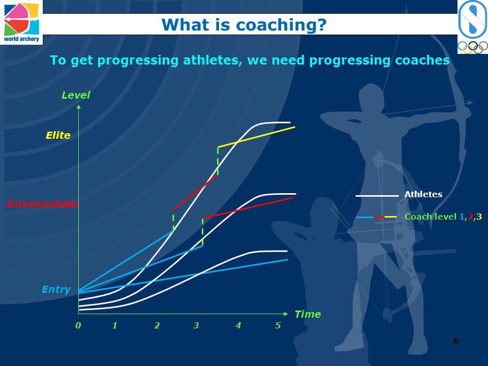 55 Entwicklung von Schützen und Trainern Was ist Coaching Time Elite Entry 0 1 2 3 4 5 Intermediate Level Athlete Coach level 1,2,3