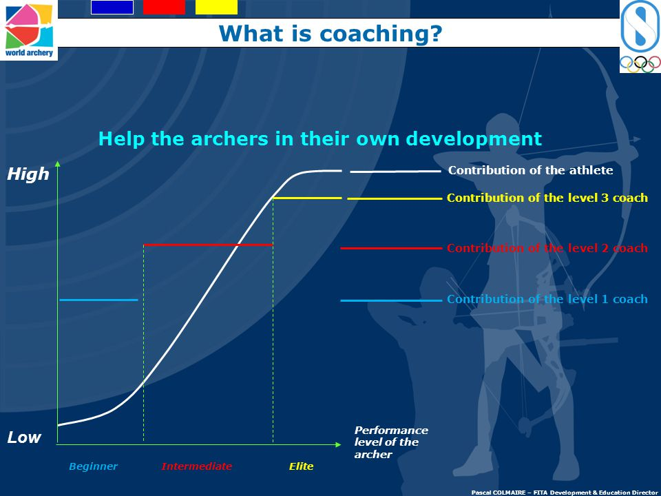 Performance level of the archer High Low Beginner Intermediate Elite Help the archers in their own development What is coaching.
