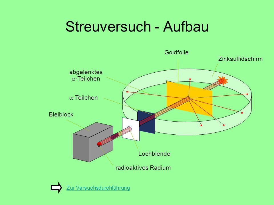 Streuversuch - Aufbau Zur VersuchsdurchführungZur Versuchsdurchführung Goldfolie abgelenktes  -Teilchen Bleiblock radioaktives Radium Lochblende Zink